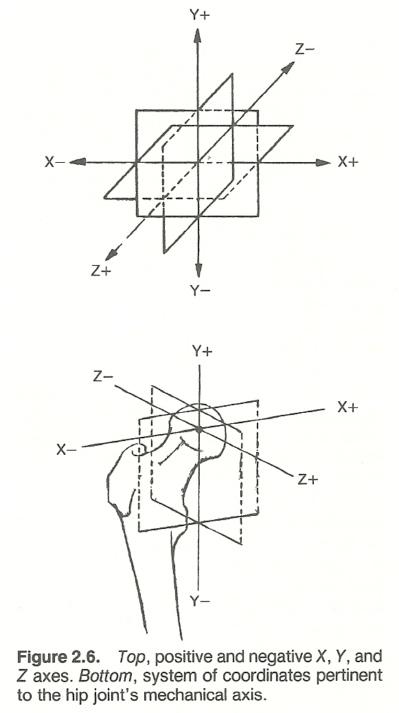 CHAPTER 2: MECHANICAL CONCEPTS AND TERMS