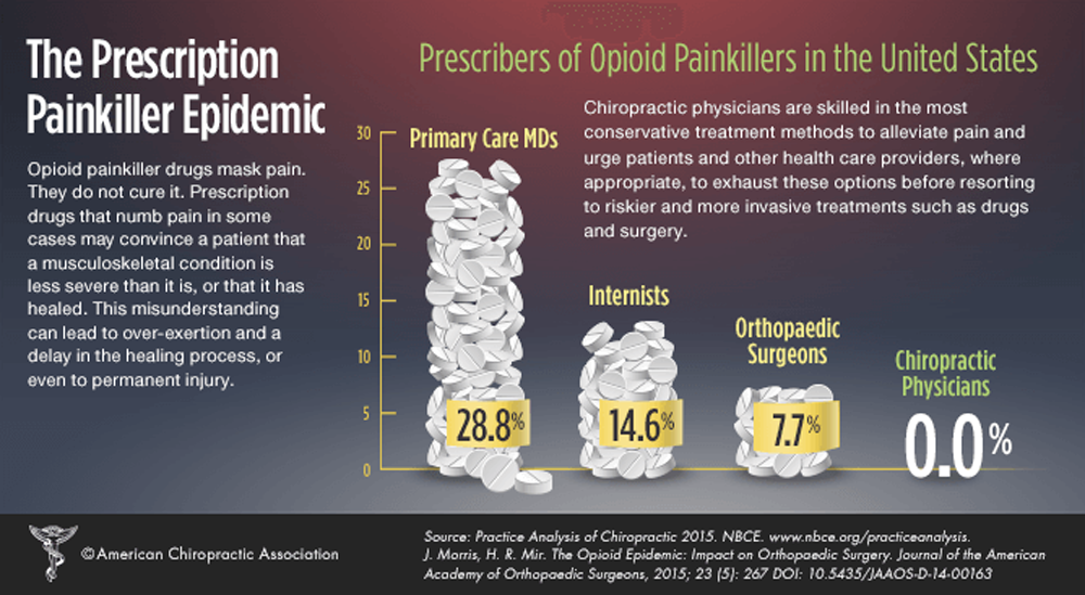 Association Between Chiropractic Use and Opioid Receipt Among Patients with Spinal Pain