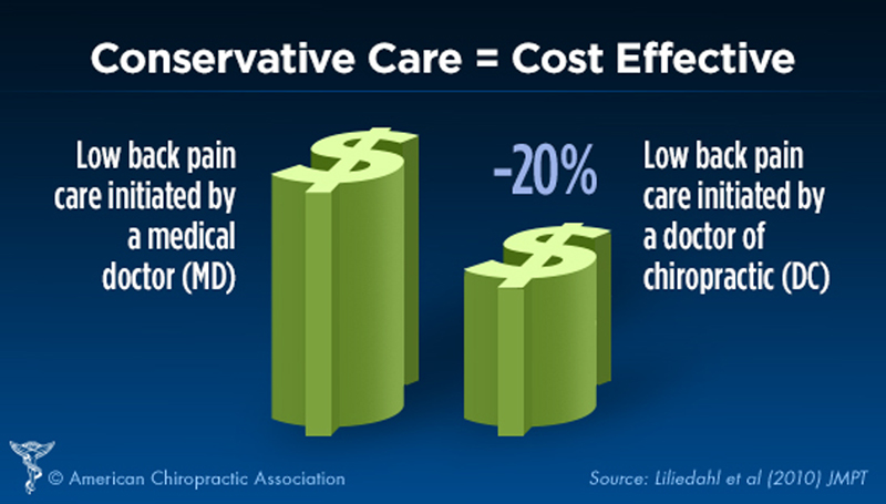 Cost-Efficiency and Effectiveness of Including Doctors of Chiropractic to Offer Treatment Under Medicaid