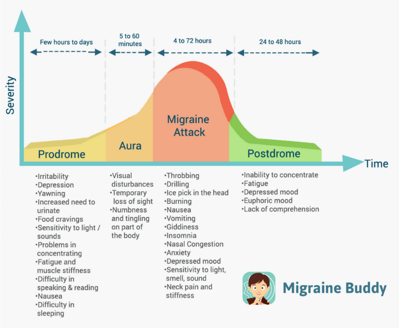 Integrating Chiropractic Care Into the Treatment of Migraine Headaches in a Tertiary Care Hospital
