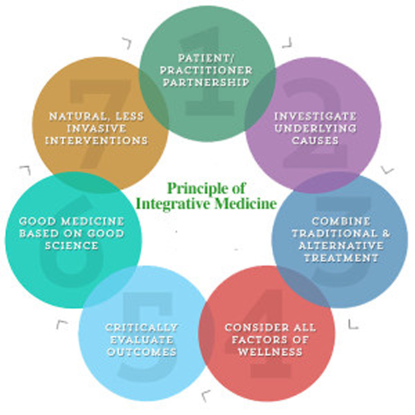 Pediatric Integrative Medicine American >> Pediatric Integrative Medicine