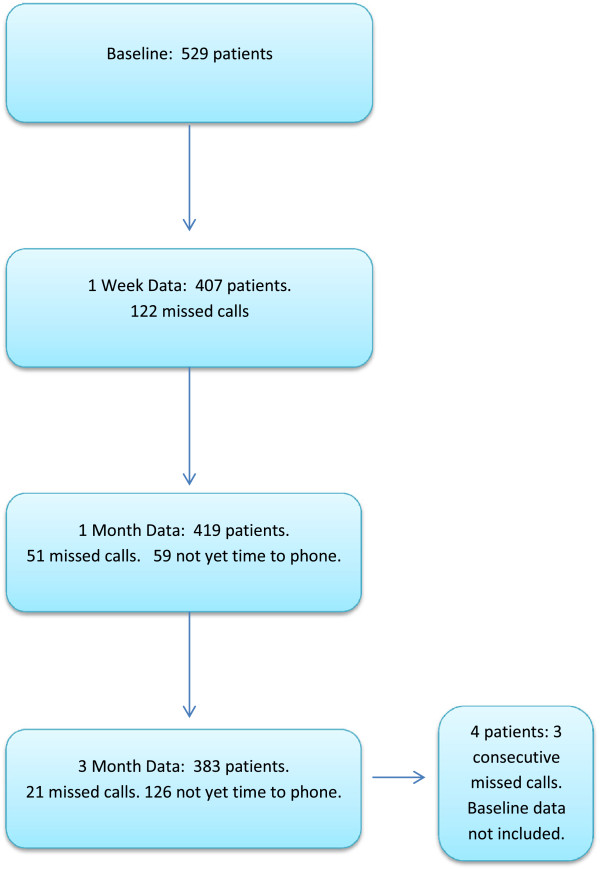 Predictors of Outcome in Neck Pain Patients