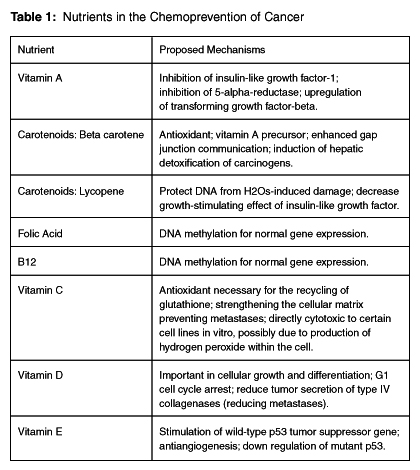 Table 1 Summarizes The Cancer Preventive Potential Of Vitamins And Minerals