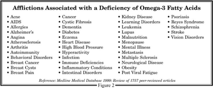 FROM Life in the Balance Essential Fatty Acids Deficiency