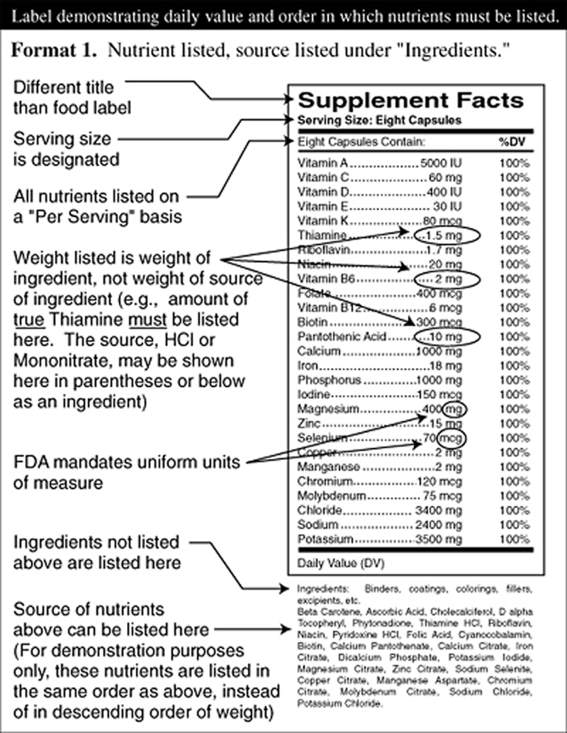 Supplement Facts All The Facts
